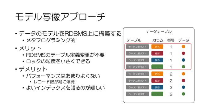 モデル写像アプローチ • データのモデルをRDBMS上に構築する • メタプログラミング的 • メリット • RDBMSのテーブル定義変更が不要 • ロックの粒度を小さくできる • デメリット • パフォーマンスはあまりよくない • レコード数...