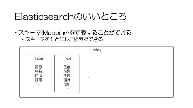 Elasticsearchのいいところ • スキーマ(Mapping)を定義することができる • スキーマをもとにした検索ができる Index Type 番号 店名 住所 評価 … Type 名前 性別 年齢 趣味 地域 … …