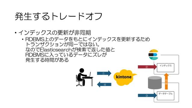 発生するトレードオフ • インデックスの更新が非同期 • RDBMS上のデータをもとにインデックスを更新するため トランザクションが同一ではない。 なのでElasticsearchが検索で返した値と RDBMSに入っているデータにズレが 発生す...