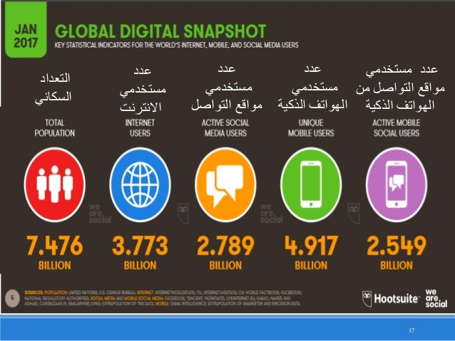 17 التعداد السكاني عدد مستخدمي االنترنت عدد مستخدمي التواصل مواقع عدد مستخدمي الذكية الهواتف مس...