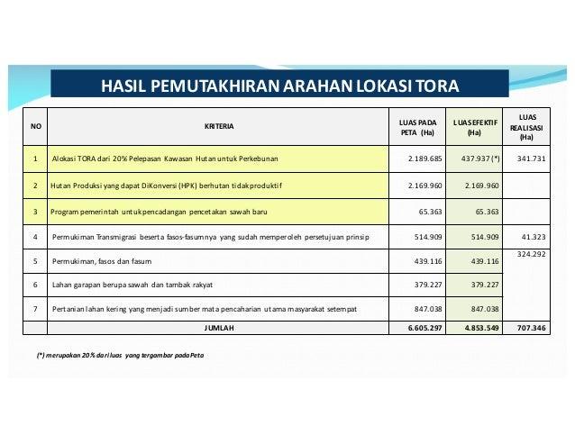 Infografik: Hasil Pemutakhiran TORA Dari Kawasan Hutan_KLHK  Slide 3