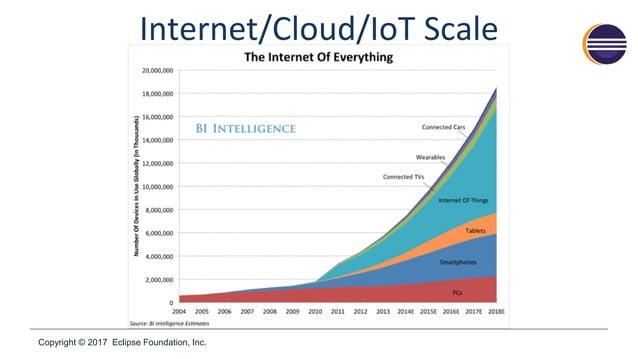 Copyright © 2017 Eclipse Foundation, Inc. Internet/Cloud/IoT Scale