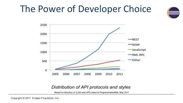 Copyright © 2017 Eclipse Foundation, Inc. The Power of Developer Choice