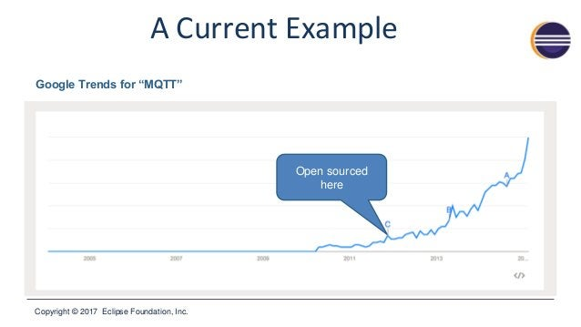 """Copyright © 2017 Eclipse Foundation, Inc. A Current Example Google Trends for """"MQTT"""" Open sourced here"""