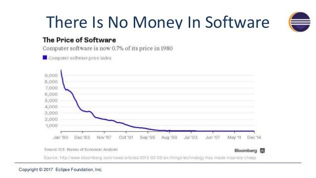 Copyright © 2017 Eclipse Foundation, Inc. There Is No Money In Software Source: http://www.bloomberg.com/news/articles/201...
