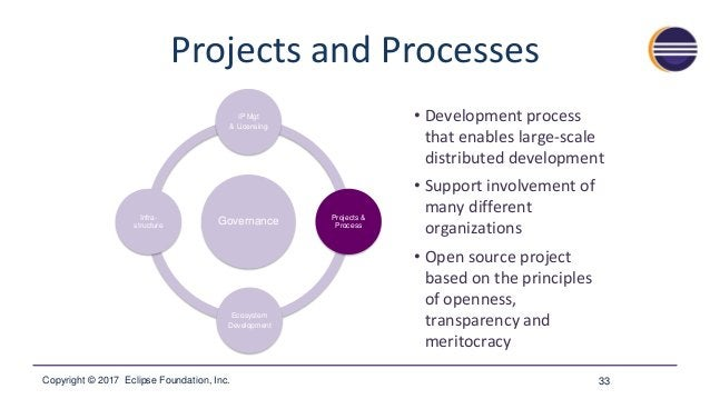 Copyright © 2017 Eclipse Foundation, Inc. Ecosystem Development 34 Governance IP Mgt & Licensing Projects & Process Ecosys...