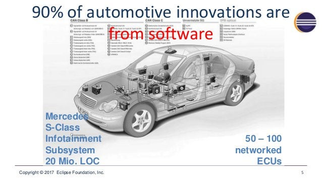 Copyright © 2017 Eclipse Foundation, Inc. 5 50 – 100 networked ECUs Mercedes S-Class Infotainment Subsystem 20 Mio. LOC 90...