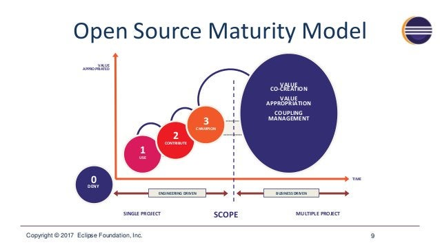 Copyright © 2017 Eclipse Foundation, Inc. Open Source Maturity Model 9 0DENY VALUE APPROPRIATED SINGLE PROJECT MULTIPLE PR...