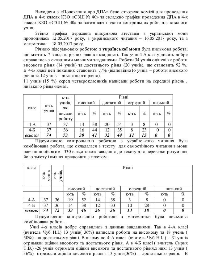 Виходячи з «Положення про ДПА» було створено комісії для проведення ДПА в 4-х класах КЗО «СЗШ № 40» та складено графіки пр...