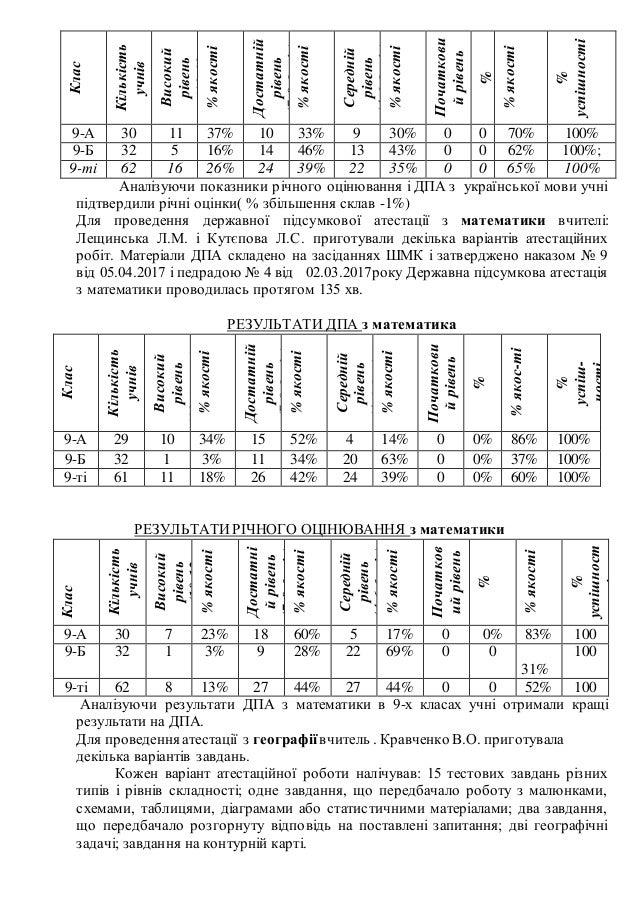 Клас Кількість учнів Високий рівень (10-12 балів)%якості Достатній рівень (7-9балів) %якості Середній рівень (4-6балів) %я...