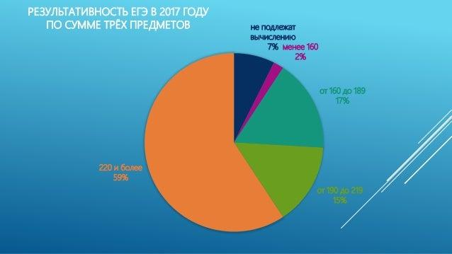 не подлежат вычислению 7% менее 160 2% от 160 до 189 17% от 190 до 219 15% 220 и более 59% РЕЗУЛЬТАТИВНОСТЬ ЕГЭ В 2017 ГОД...