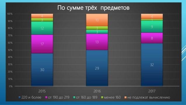 30 29 32 17 13 8 12 3 9 3 3 1 4 10 4 0% 10% 20% 30% 40% 50% 60% 70% 80% 90% 100% 2015 2016 2017 По сумме трёх предметов 22...