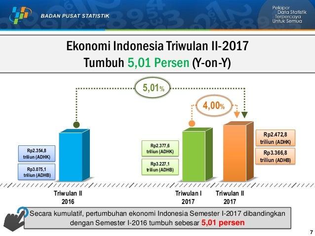 Pusat Statistik Indonesia