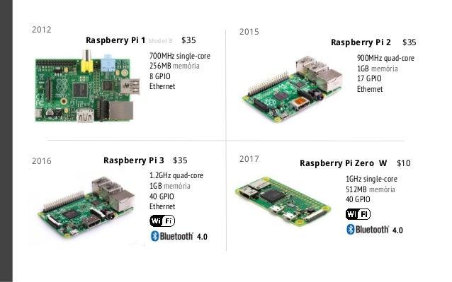 Raspberry Pi Zero $5 1GHz single-core 512MB memória 40 GPIO 2015Raspberry Pi 3 $35 1.2GHz quad-core 1GB memória 40 GPIO Et...