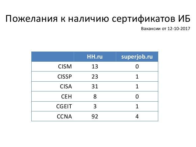 Пожелания к наличию сертификатов ИБ HH.ru superjob.ru CISM 13 0 CISSP 23 1 CISA 31 1 CEH 8 0 CGEIT 3 1 CCNA 92 4 Вакансии ...