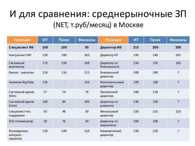 И для сравнения: среднерыночные ЗП (NET, т.руб/месяц) в Москве Позиция ИТ Пром Финансы Позиция ИТ Пром Финансы Специалист ...