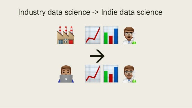 🏭 📈📊% à & 📈📊% Industry data science -> Indie data science