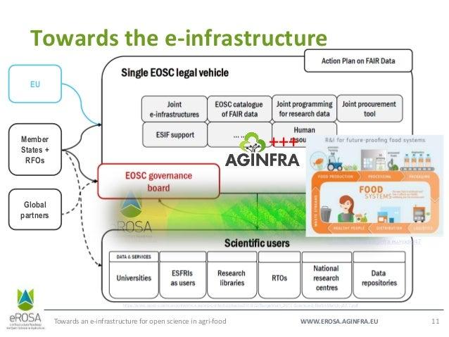 WWW.EROSA.AGINFRA.EU Towards the e-infrastructure Towards an e-infrastructure for open science in agri-food 11 EU Member S...