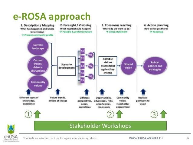 WWW.EROSA.AGINFRA.EU e-ROSA approach Towards an e-infrastructure for open science in agri-food 6 Stakeholder Workshops ① ②...
