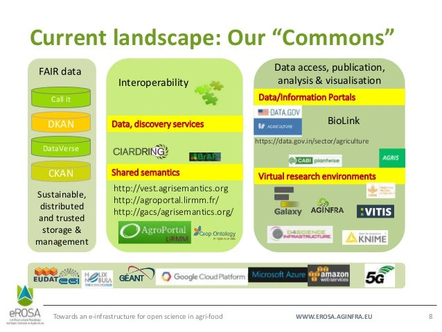 """WWW.EROSA.AGINFRA.EU Current landscape: Our """"Commons"""" Towards an e-infrastructure for open science in agri-food 8 Iron and..."""