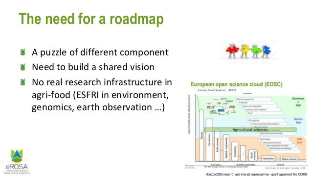 Horizon 2020 research and innovation programme - grant agreement No 730988 The need for a roadmap A puzzle of different co...