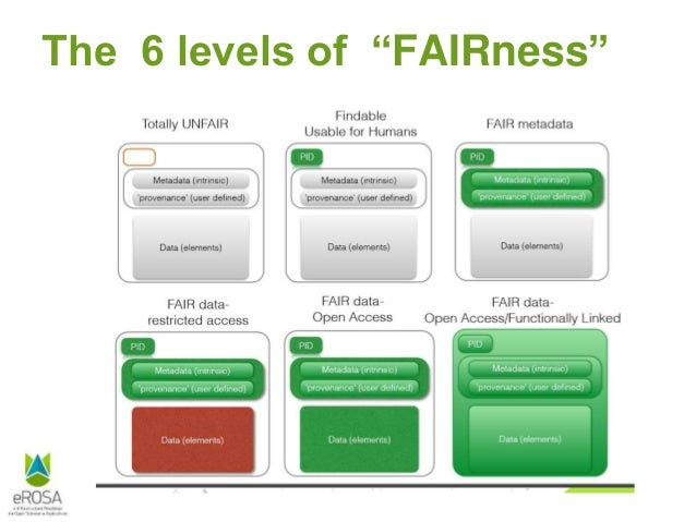 """The 6 levels of """"FAIRness"""""""