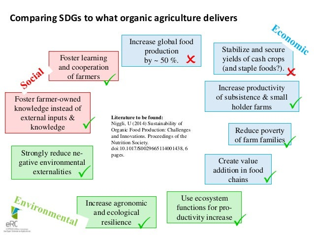 Comparing SDGs to what organic agriculture delivers Increase productivity of subsistence & small holder farms Strongly red...