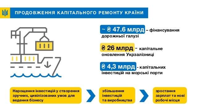 ПРОДОВЖЕННЯ КАПІТАЛЬНОГО РЕМОНТУ КРАЇНИ ~ ₴ 47.6 млрд – фінансування дорожньої галузі ₴ 26 млрд - капітальне оновлення Укр...