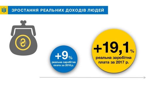 ЗРОСТАННЯ РЕАЛЬНИХ ДОХОДІВ ЛЮДЕЙ +19,1% реальна заробітна плата за 2017 р. +9% реальна заробітна плата за 2016 р.