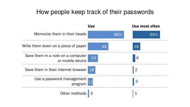 Not best practices • 41% of online adults have shared the password to one of their online accounts with a friend or family...