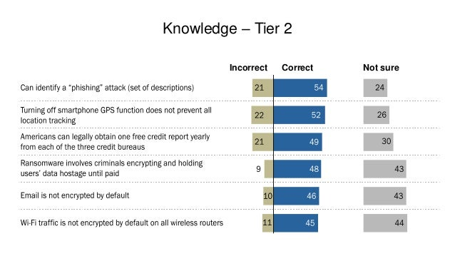 Knowledge – Tier 3 Incorrect Correct Not sure