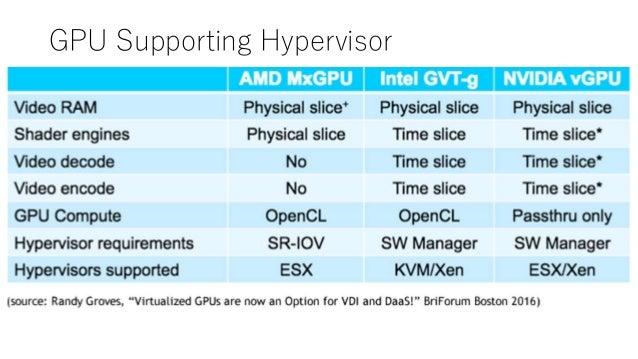 Do linux KVM hypervisor dream of GPU-VDI computing? OIST