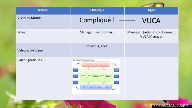 Manager agile •Soutien équipe •Soutien personnes •Partie prenante (?) •Développement de ses propres capacités Cf. #AgilePa...