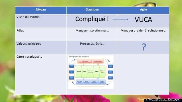 Nouveaux équilibres Agile : empirique VUCA - Centré valeur - Feedback plus concret et plus rapide - Auto-organisation - Au...