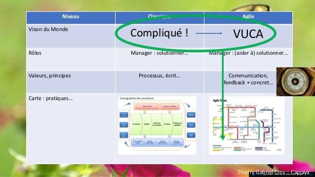Références • Niveaux logiques : Dilts-Bateson • Carte des pratiques agiles : institut-agile.org • Compliqué versus complex...