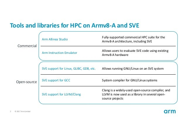 Arm tools and roadmap for SVE compiler support