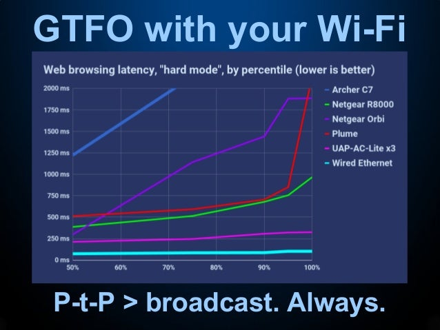 Testing Wi-Fi with OSS Tools