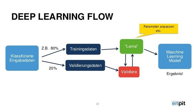 optionsschein negatives omega maschinelles lernen in der finanzbranche nyu
