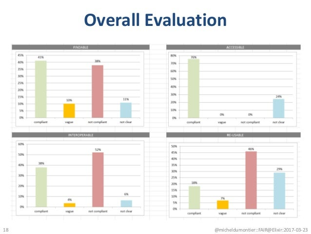 Overall Evaluation @micheldumontier::FAIR@Elixir:2017-03-2318