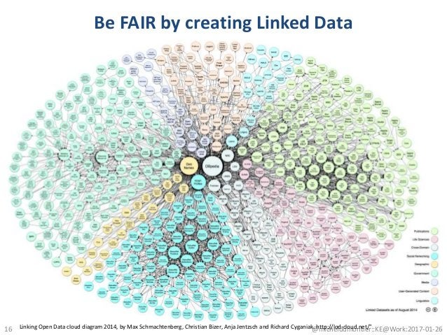 Be FAIR by creating Linked Data 16 @micheldumontier::KE@Work:2017-01-26Linking Open Data cloud diagram 2014, by Max Schmac...
