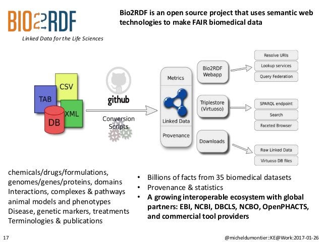 @micheldumontier::KE@Work:2017-01-26 Linked Data for the Life Sciences 17 Bio2RDF is an open source project that uses sema...