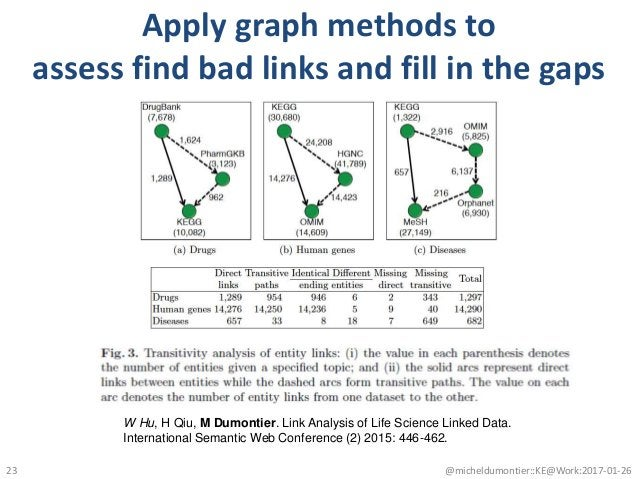 Apply graph methods to assess find bad links and fill in the gaps @micheldumontier::KE@Work:2017-01-2623 W Hu, H Qiu, M Du...