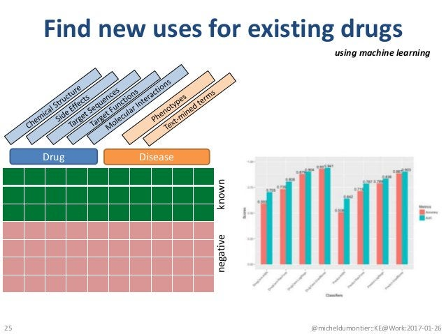 Find new uses for existing drugs @micheldumontier::KE@Work:2017-01-2625 using machine learning Drug Disease knownnegative