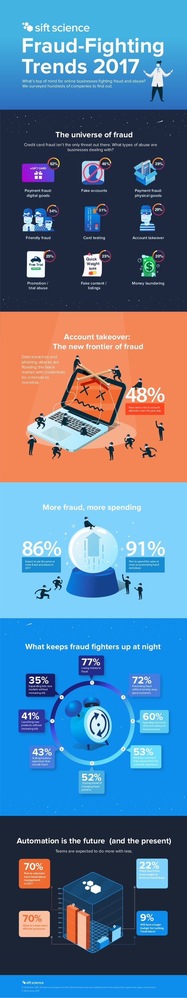 The universe of fraud More fraud, more spending Credit card fraud isn't the only threat out there. What types of abuse are...