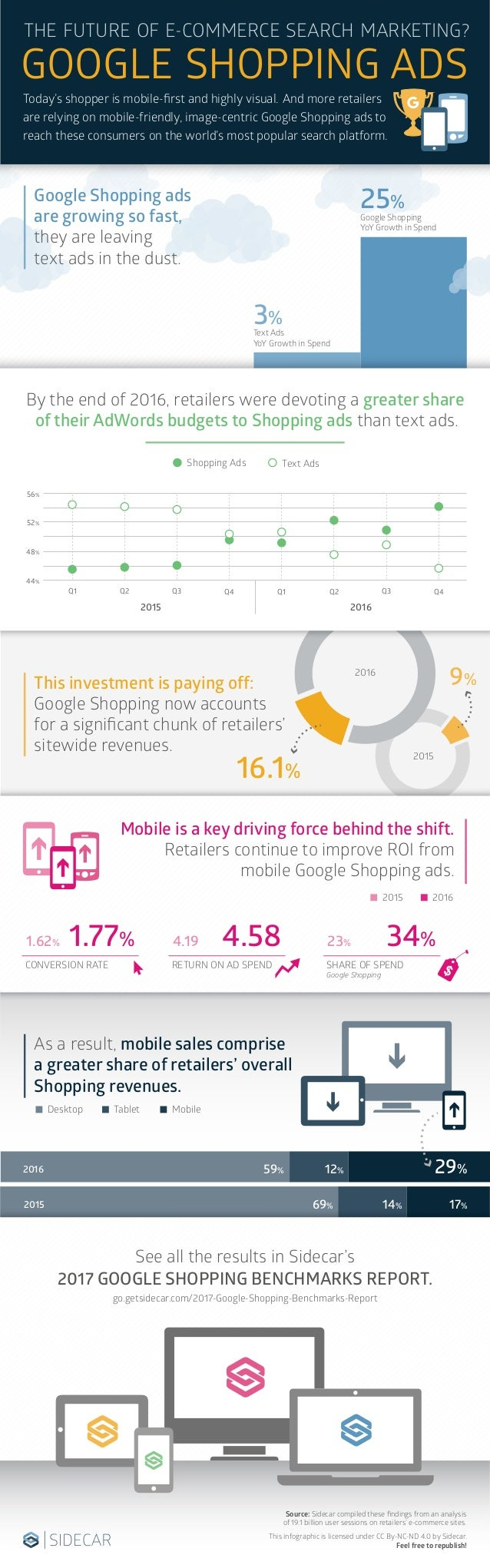 Google Shopping ads are growing so fast, they are leaving text ads in the dust. By the end of 2016, retailers were devotin...