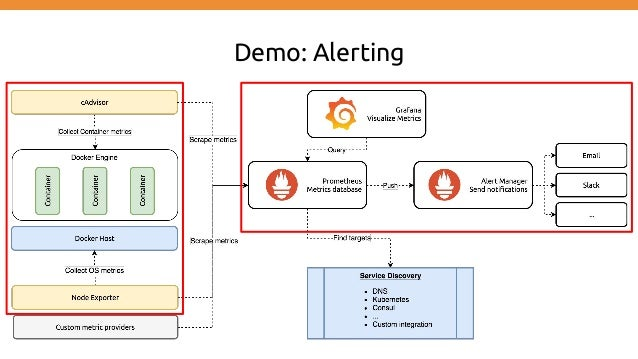 Infrastructure & System Monitoring using Prometheus