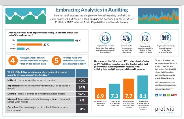 4 Does your internal audit department currently utilize data analytics as part of the audit process? Average number of yea...