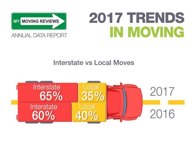 2017 Trends in Moving - MyMovingReviews Annual data Report