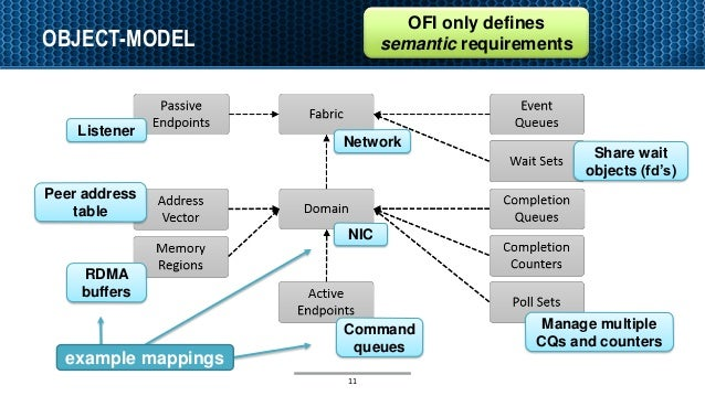 OBJECT-MODEL 11 OFI only defines semantic requirements NIC Network Peer address table Listener Command queues RDMA buffers...