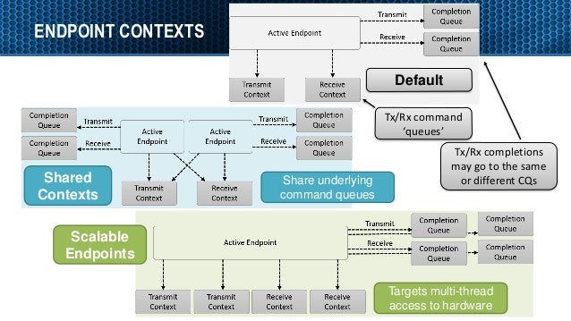 ENDPOINT CONTEXTS 13 Default Scalable Endpoints Shared Contexts Tx/Rx completions may go to the same or different CQs Tx/R...
